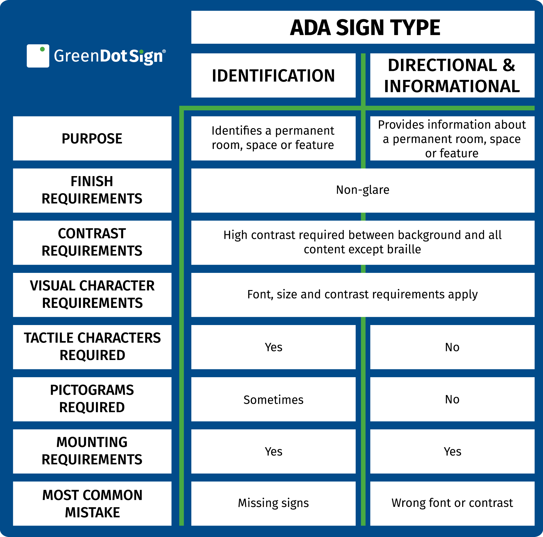 ADA Sign Requirements Chart
