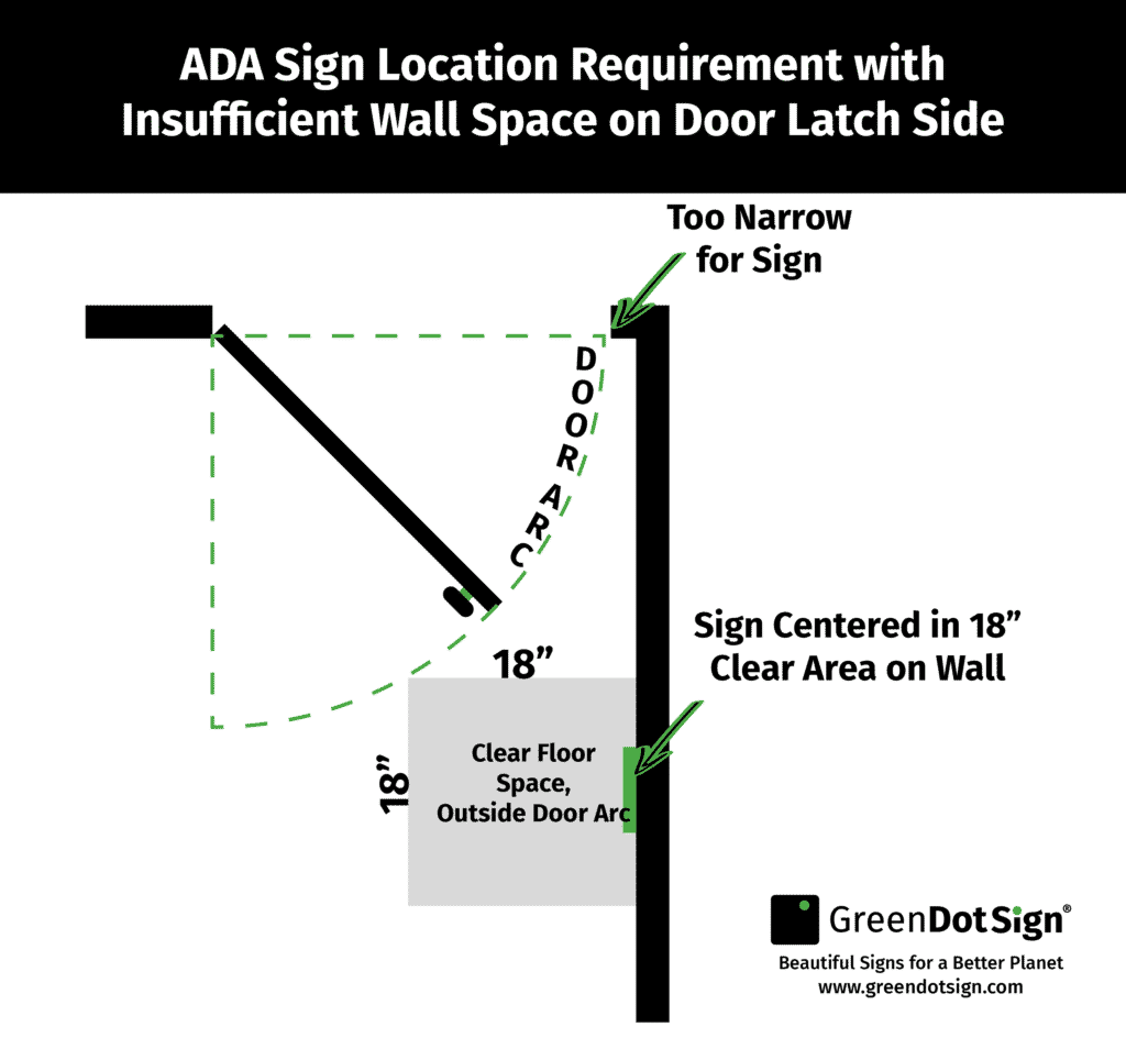 diagram showing ada sign hanging requirements if there is not enough room on normal wall