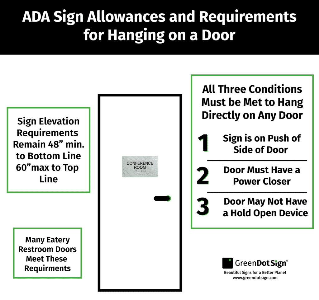 diagram illustrating how and when an ADA may be hung on a door