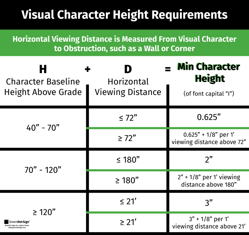 Visual Character Height ADA Sign Requirements
