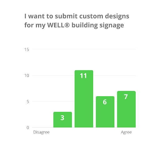 WELL Signage Survey Responses